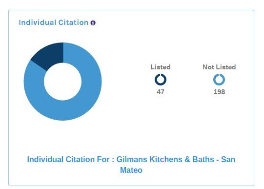 Main Dashboard Gilmans Kitchens Baths San Mateo (1)