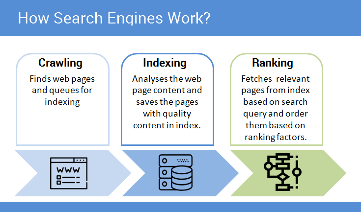 image for how search engine works